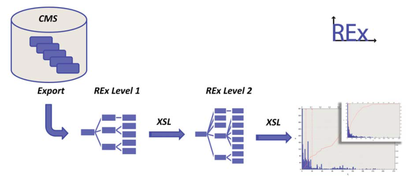 Logic for exporting CMS data in the REx format (level 1) and analysis (level 2) with visualization in REx report