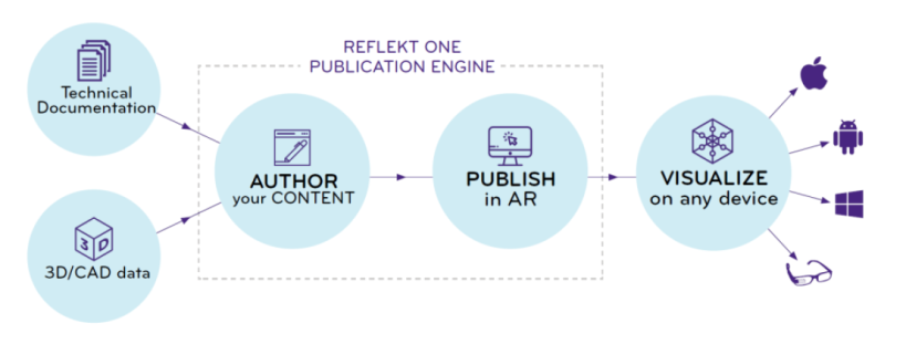 RE'FlEKT ONE Publication Engine
